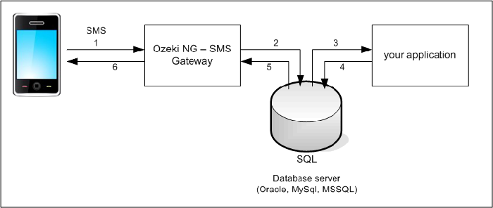 SMS Gateway - Users and applications, SMS from/to database