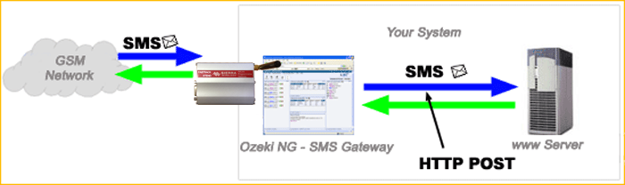 SMS Gateway - Users and applications, SMS via HTTP Request
