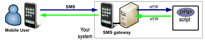 SMS Gateway - Developers Guide, PHP SMS API