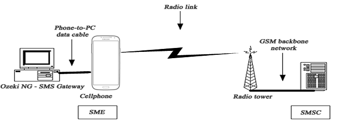 gsm connectivity for sms messaging