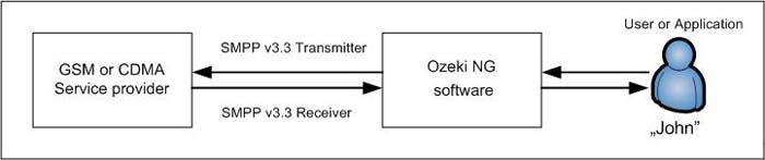 a transmitter and a receiver connection with the same service provider