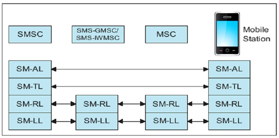 sms network layers