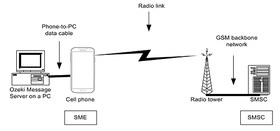 SMS sending and receiving with a mobile phone attached to the PC