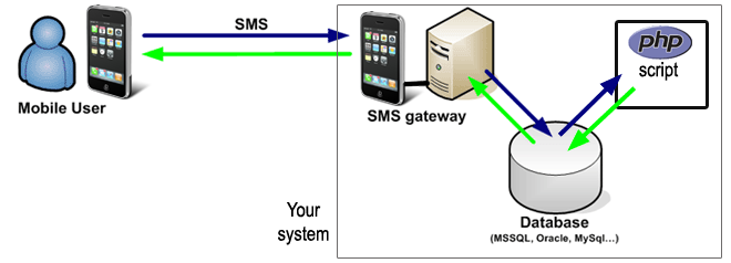 sending a php sms from sql