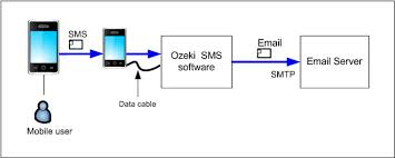 forwarding an incoming sms message as an e-mail