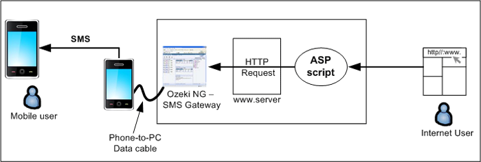 how to send an sms from an asp sms application