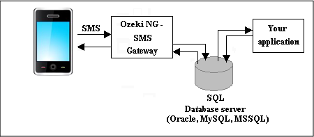 ozeki ng sms gateway connecting to database server