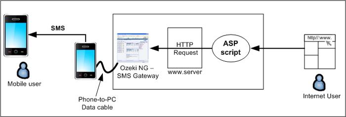 SMS Gateway - ASP SMS API, ASP NET Example