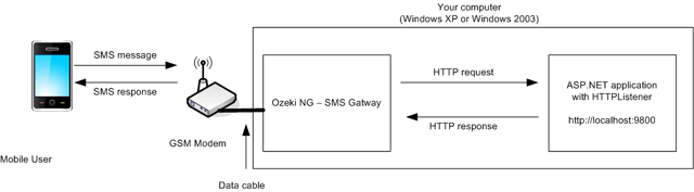 the architect of sending and sms from the gateway to asp.net