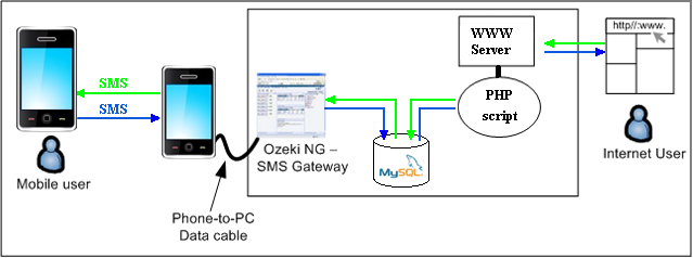 SMS Gateway - PHP SMS API, PHP5 and MySQL