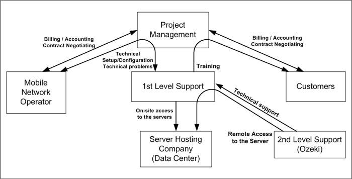Sms Gateway - Sms Service Provider, Organization Chart