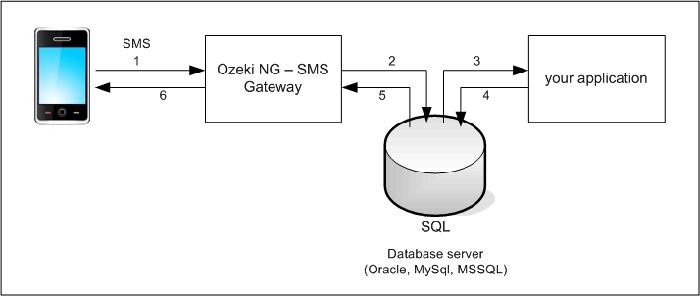 vb code send sms using gsm modem with serial port