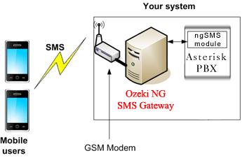 SMS Gateway - Examples and Solutions, Asterisk PBX SMS